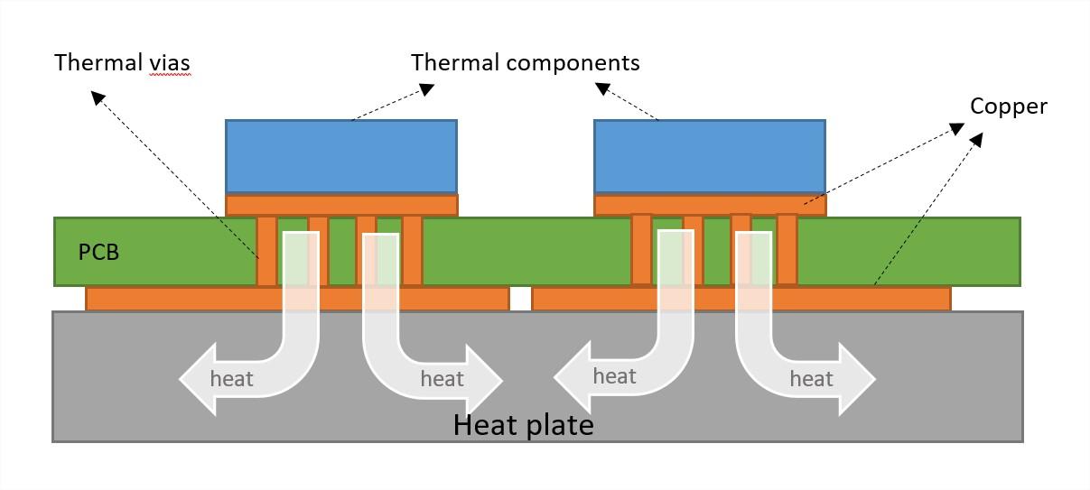 heat plate thermal via model